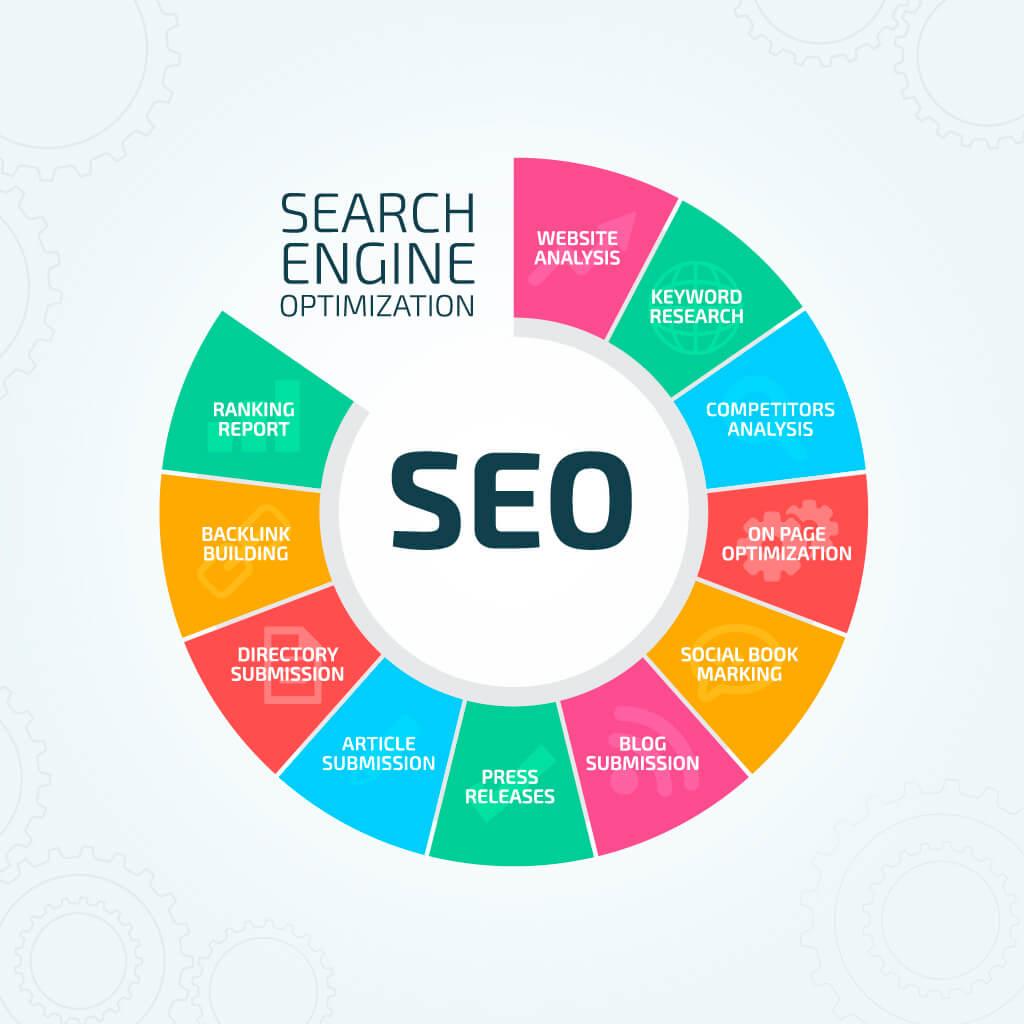 Søgemaskineoptimering - Sådan kan du arbejde med det